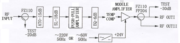 LHX-M7134 Catv Line amplifier pane drawing