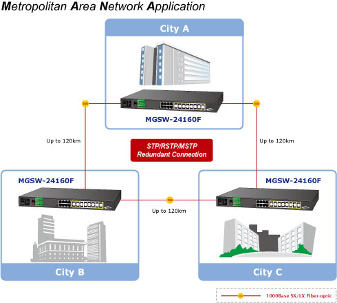 MGSW-24160F Optimized Design for Metropolitan Area Network