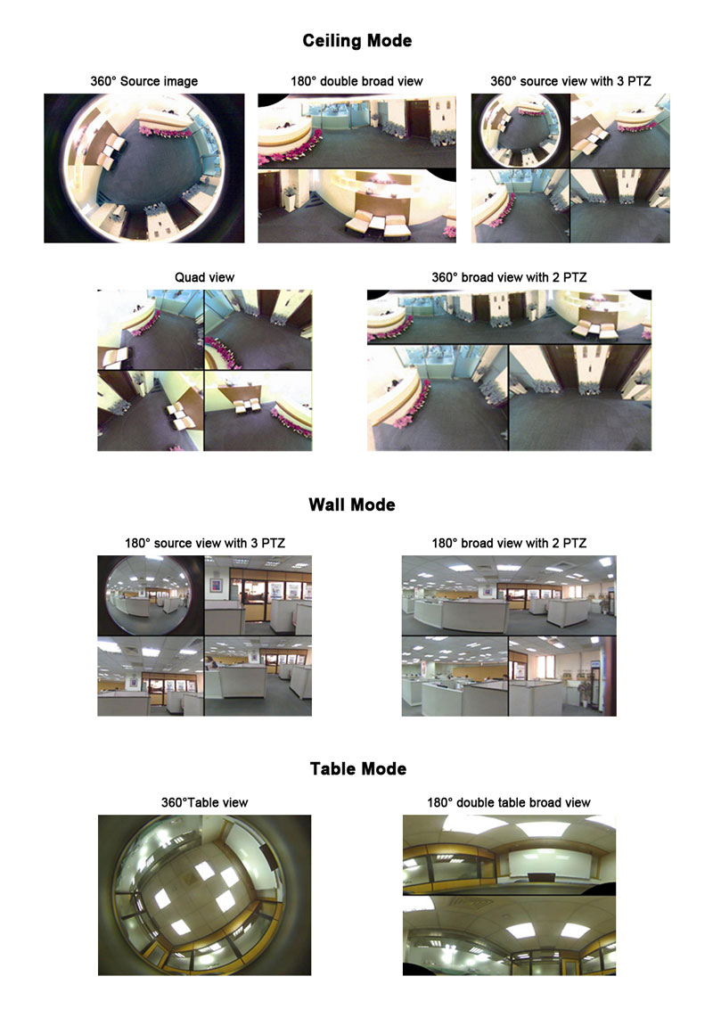 2 Mega-Pixel Wireless Fisheye IP Camera Planet ICA-HM830W