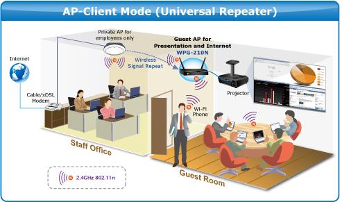 WPG-210N Wireless Presentation Gateway